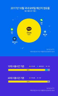 카톡, 메신저 점유율 95% '압도적'… 페이스북 겨우 2%